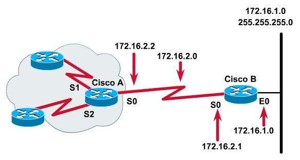 Dinh tuyen 2 - [Phần 1]Định tuyến trong Hệ thống mạng (Routing in the Network) - Series tự học CCNA [A-Z]