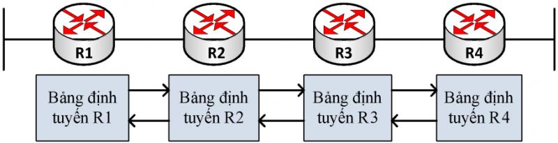 Dinh tuyen 3 800x205 - [Phần 1]Định tuyến trong Hệ thống mạng (Routing in the Network) - Series tự học CCNA [A-Z]