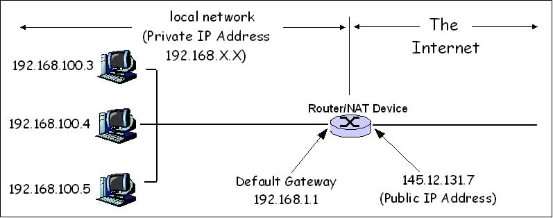 Network Address Translation file1 - Series tự học CCNA ( A-Z ) - Chương 6