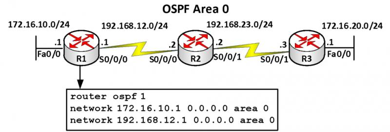 OSPF 800x271 - [Phần 3]OSPF là gì? Tại sao OSPF lại tốt hơn? - Series tự học CCNA [A-Z]