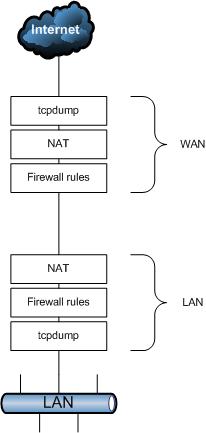 17 2 - Network Address Translation-3 (Tìm Hiểu Về PfSense Phần 22)