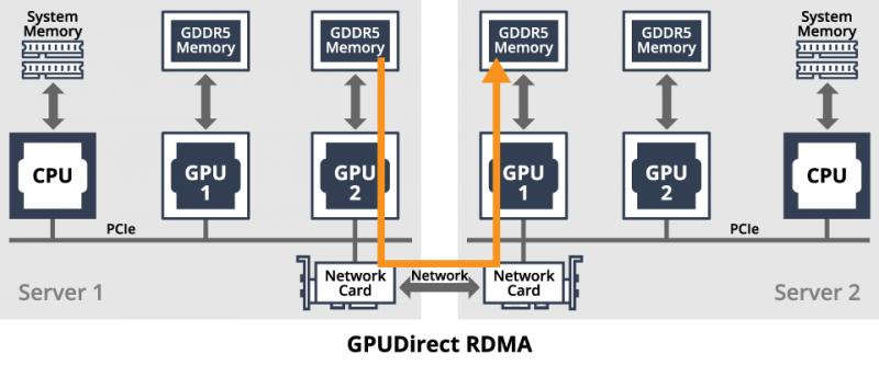 2 800x333 - Gigabyte ra mắt máy chủ G492 với 10 Gpu NVIDA A100