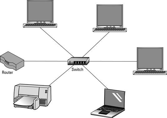 280443.image0  - Switch là gì và nó hoạt động như thế nào? ( Tự học CCNA - Bài 6 )