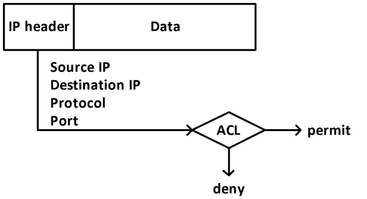ACL 1 - Tìm hiểu về ACL (Access Control List) (Series tự học CCNA [A-Z] - Chương 5)