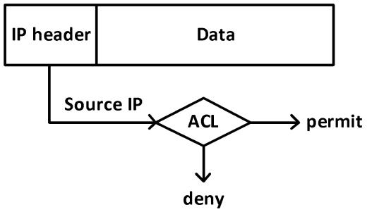 ACL - Tìm hiểu về ACL (Access Control List) (Series tự học CCNA [A-Z] - Chương 5)