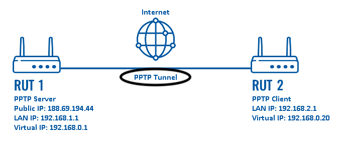 Configuration examples pptp scheme - VPN là gì? Tại sao lại sử dụng VPN để bảo mật thông tin trên mạng Internet? 1 số giao thức cơ bản của VPN.