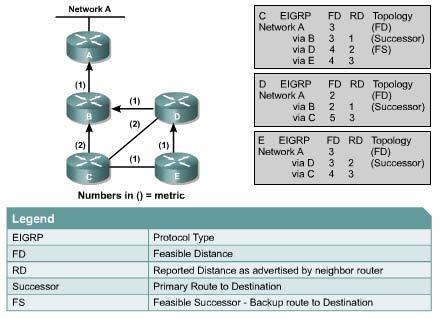 EIGRPp - [Phần 4]EIGRP là gì? Nguyên tắc chọn đường đi của EIGRP - Series tự học CCNA [A-Z]