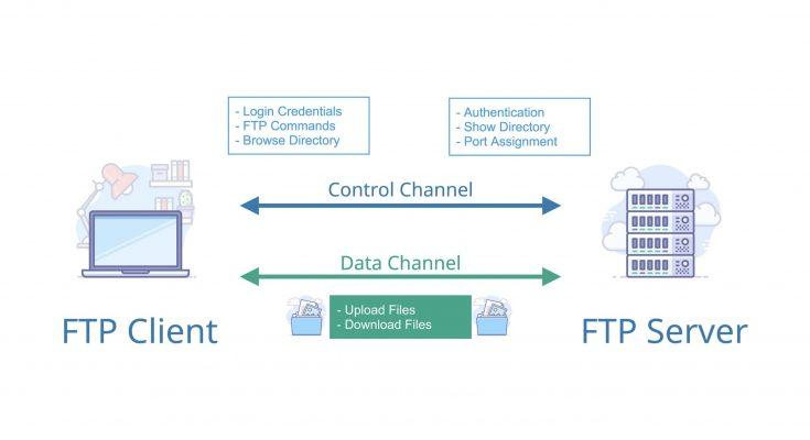 FTPP 735x400 - [Phần 1] Giao thức FTP là gì? Mục đích và nguyên lí hoạt động trong các bộ giao thức Internet - Series tự học CCNA [A-Z]