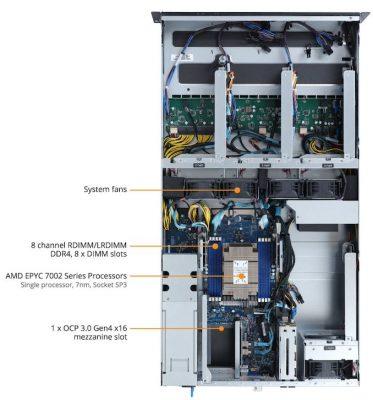 G242 Z11 ProductOverview 02 575px 373x400 - Gigabyte nâng cấp máy chủ chạy 4 GPU G242 lên chuẩn PCIe 4.0 đáp ứng cho các dòng VGA mới nhất hiện nay