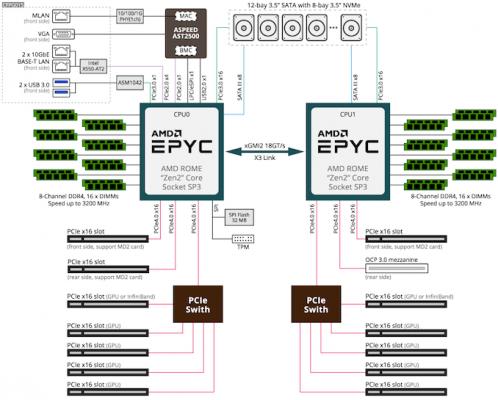 G492 Z50 BlockDiagram 575px 498x400 - Gigabyte ra mắt máy chủ G492 với 10 Gpu NVIDA A100