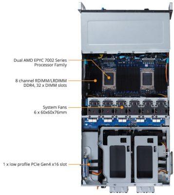 G492 Z50 ProductOverview 02 575px 357x400 - Gigabyte ra mắt máy chủ G492 với 10 Gpu NVIDA A100