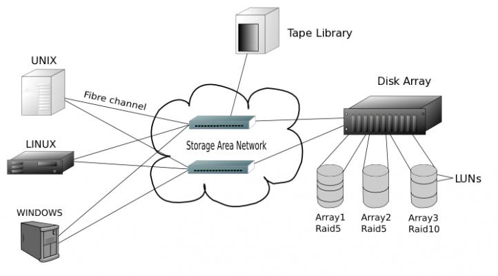 SANlagi 722x400 - SAN ( Storage Area Network ) là gì?
