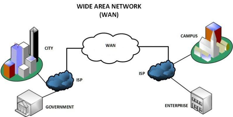 WAN LI 796x400 - Mạng WAN là gì? Tìm hiểu về mạng WAN ( Tự học CCNA - Bài 4 )