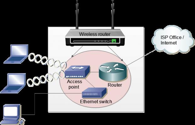 csg29 03 how wireless router works 621x400 - Access Point là gì? Tổng quan về Access Point