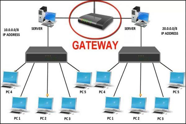gateway la gi 600x400 - Gateway là gì? Tìm hiểu về gateway