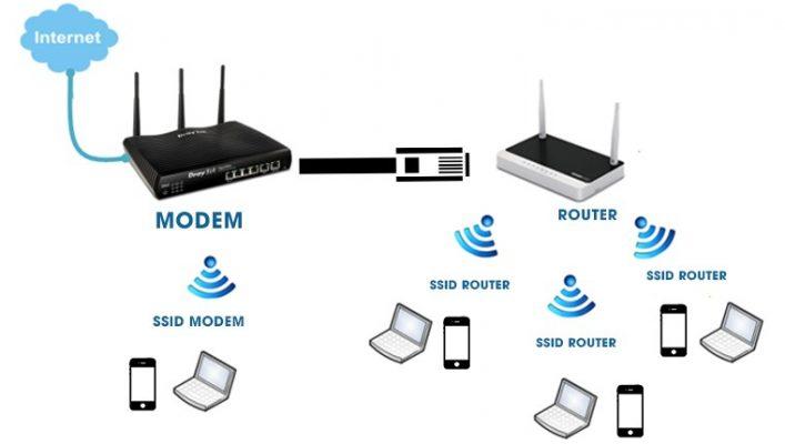 gioi thieu ve router 707x400 - Bộ định tuyến là gì?