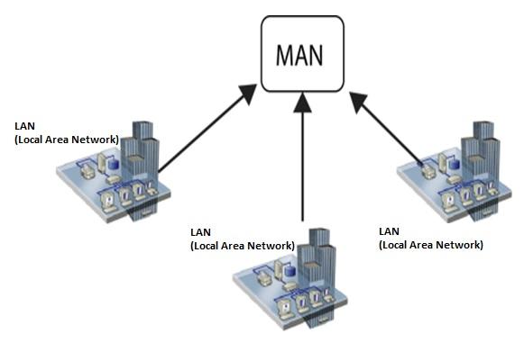 man network - Mạng MAN là gì? Tìm hiểu về mạng MAN ( Tự học CCNA - Bài 3 )