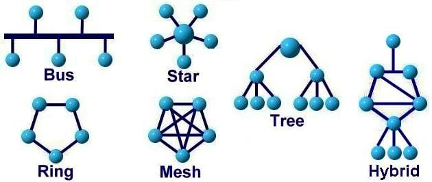 network topology 2 - Mạng LAN là gì? ( Tự học CCNA - Bài 2 )