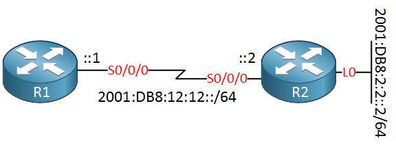 r1 r2 serial link ipv6 addresses - Chương 8. IPv6 ROUTING ( Tự học CCNA )