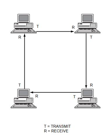 ring - [NETWORK TOPOLOGIES]Cấu trúc liên kết mạng là gì? Tìm hiểu 1 số cấu trúc liên kết cơ bản