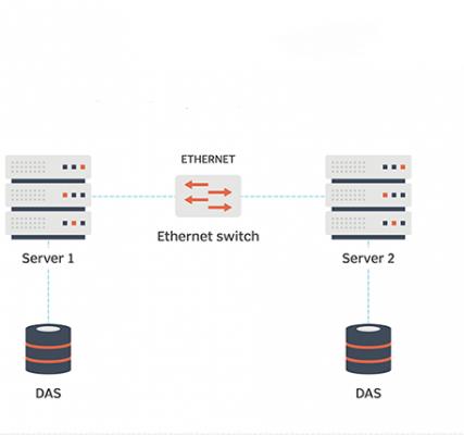 storage direct attached storage desktop 2 1 427x400 - DAS (Direct Attached Storage) là gì?