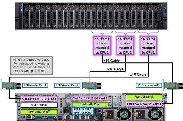 StorageReview DellEMC PowerEdge r740xd NVMe Topology 605x400 - Giới thiệu những nâng cấp trên máy chủ Dell R740xd so với thệ hệ cũ