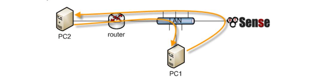 pfsense 11 - ROUTING- 2 (Tìm Hiểu Về PfSense Phần 27)